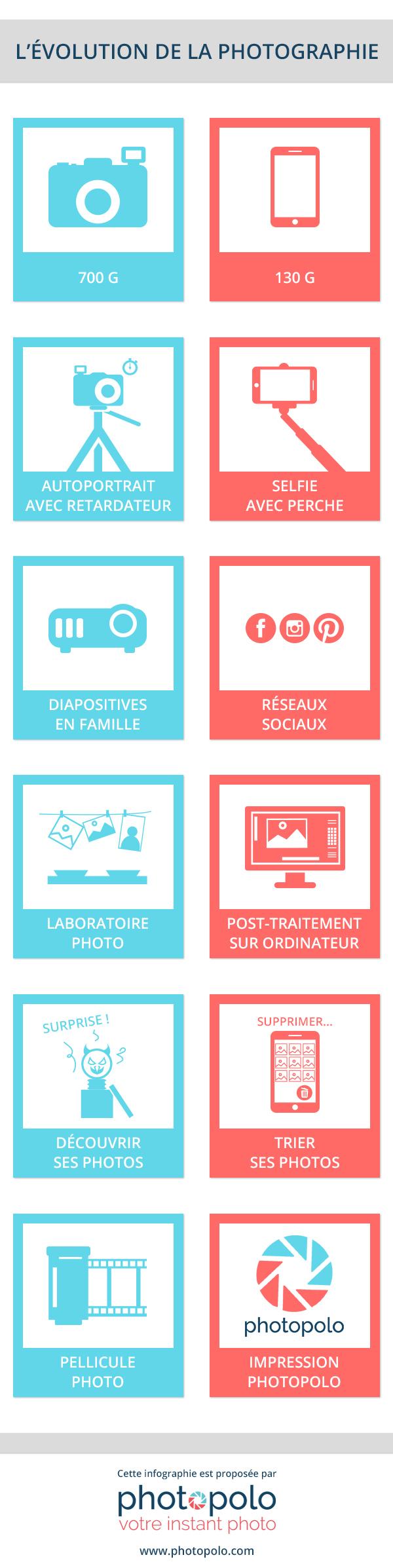 Infographie Photopolo : l'évolution de la photographie