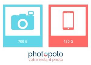 Infographie évolution de la photographie : le poids